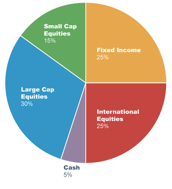 Donors Invest Indexed Mutual Fund Pie Chart1