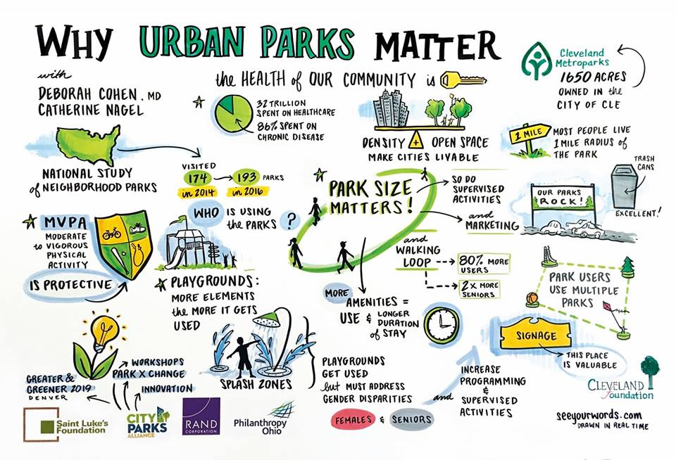 Urban Park Infographic