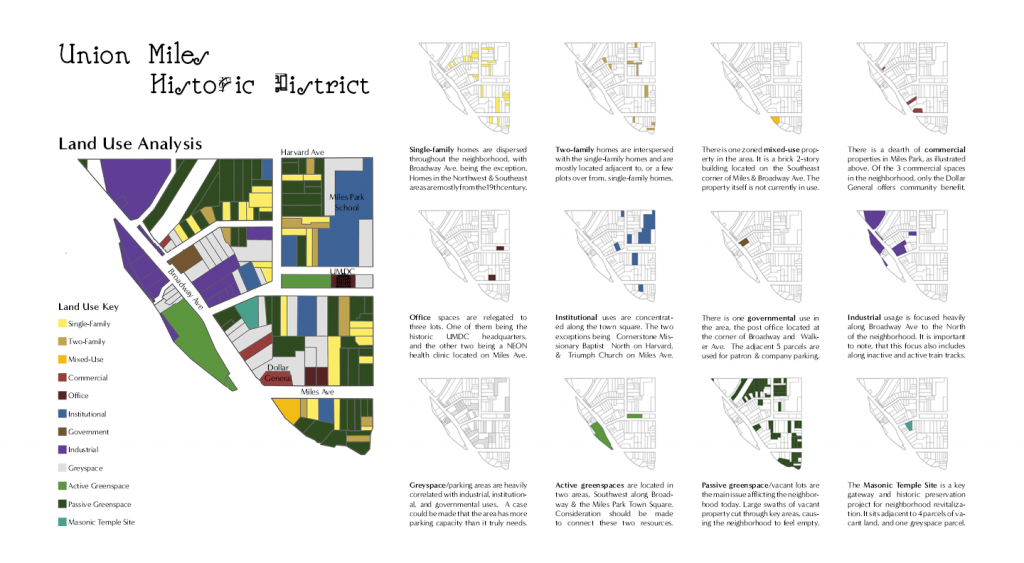 Union Miles Historic District Land Use Analysis Graphic